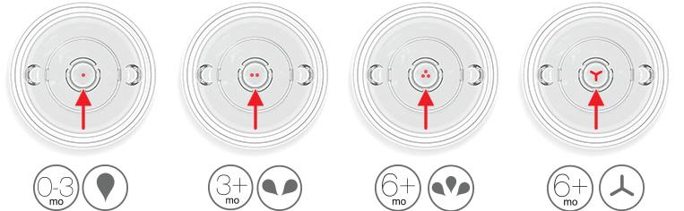 Comotomo flow rates and what they look like